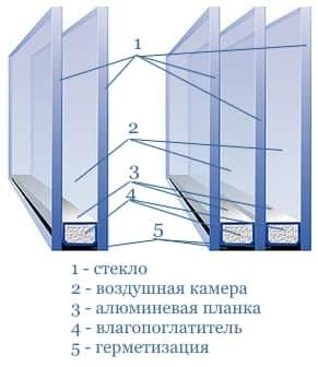 Стеклопакеты  Арта Груп - фото 1