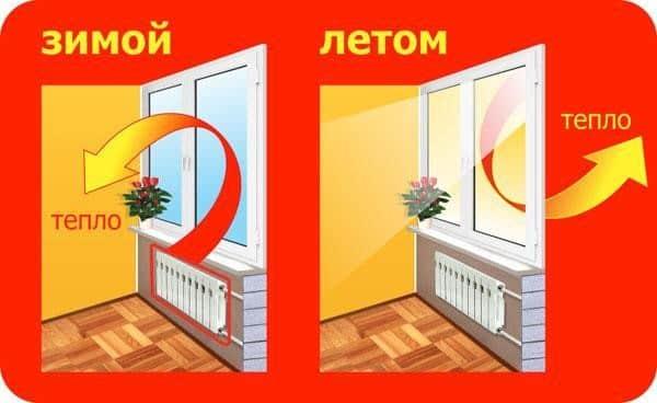 Энергосберегающие окна Арта Груп - фото 2