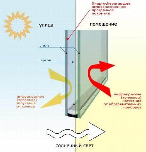 Энергосберегающие окна Арта Груп - фото 1